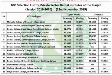 PRIVATE: PRIVATE: PUNJAB- UHS 1ST MERIT LIST PRIVATE DENTAL COLLEGES BDS