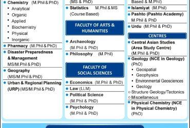 UNIVERSITY OF PESHAWAR- Ph.D. in Chemistry